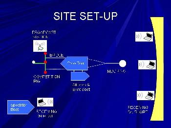 Sing Faze 2006 Site Setup