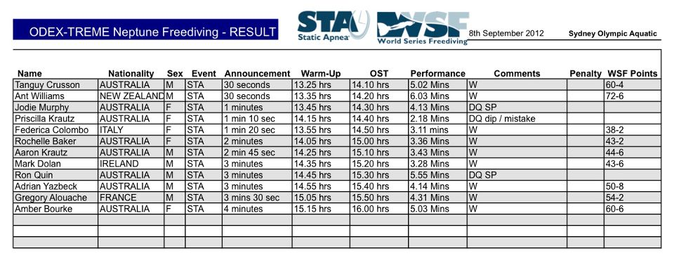 Day 1 of World Series Freediving Results 2