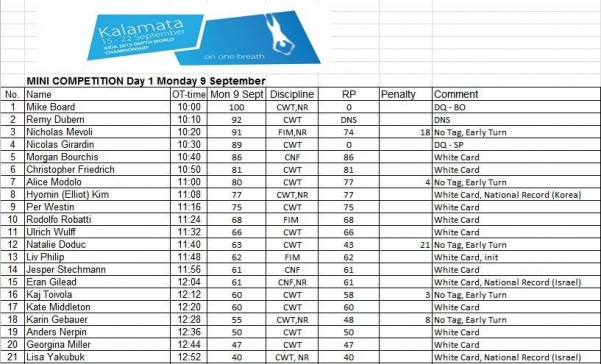 AIDA Mini Comp Kalamata Results - Day One 1