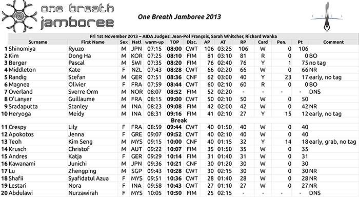 One Breathe Jamboree Day 2 Results