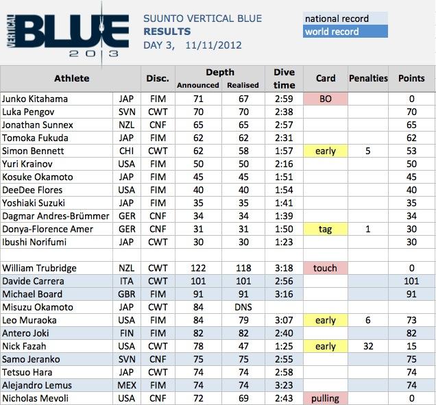 Suunto Vertical Blue 2013 - Day Three 4