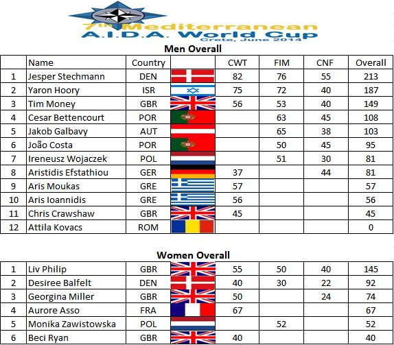 Med Cup Overall Day 4
