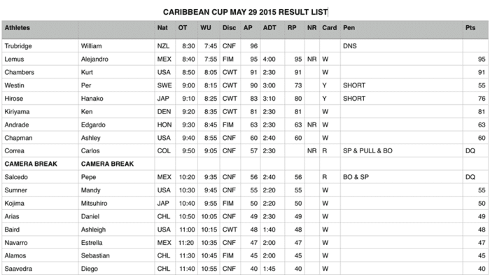 Caribbean Cup Results Day 4