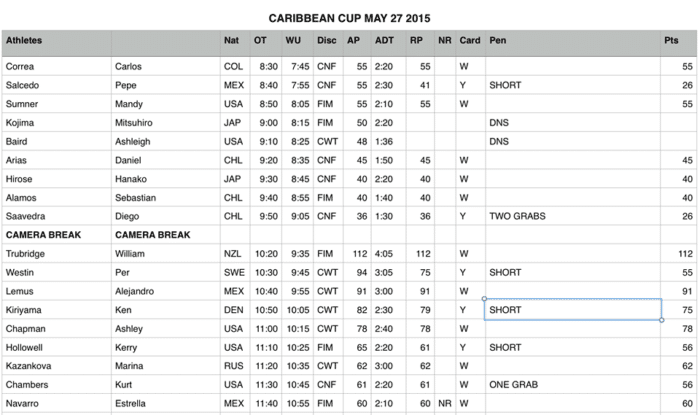 Caribbean Cup 2015 - Day 3 results