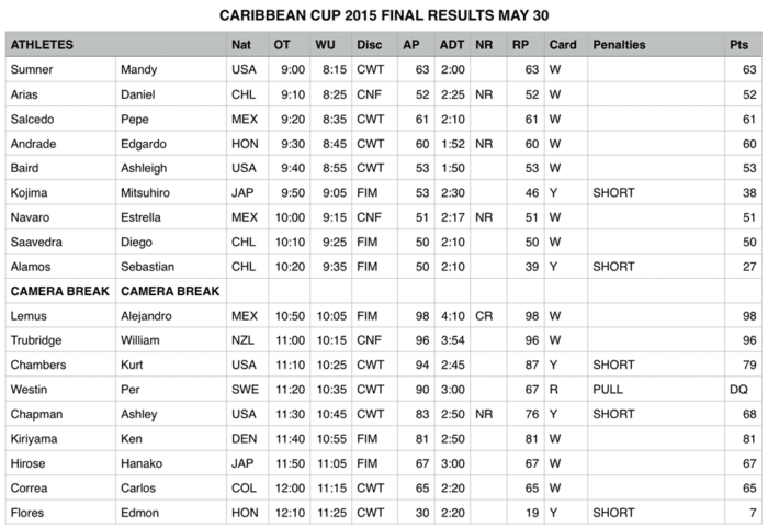 Caribbean Cup 2015 Day 5 Results