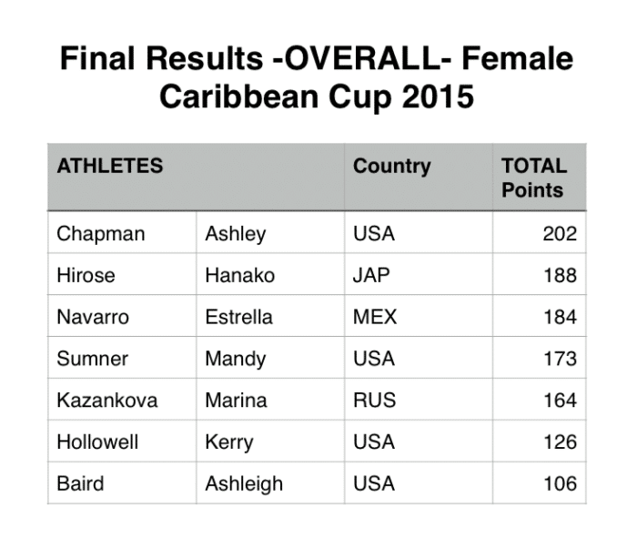 Caribbean Cup 2015 Final Results - Women
