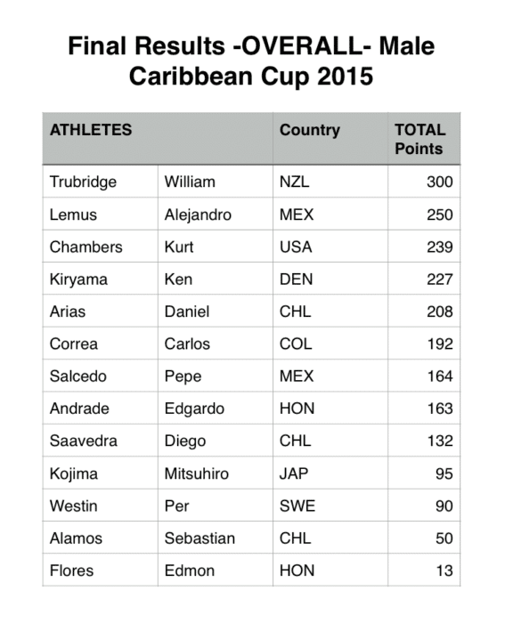 Caribbean Cup 2015 Final Results - Men