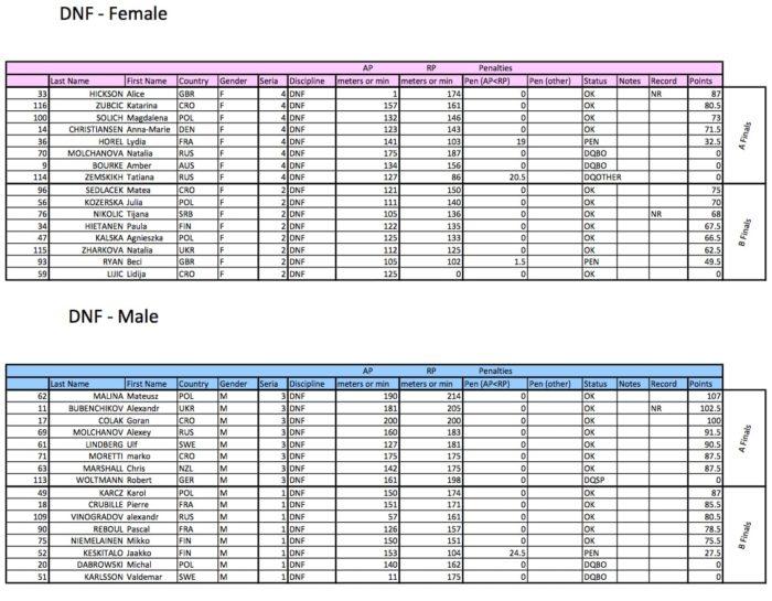 #AIDAWCBelgrade2015 DNF Final Standings