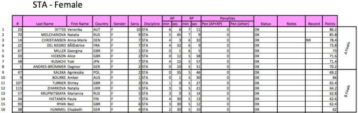 #AIDAWCBelgrade2015 Ladies Results - STA Qualifers