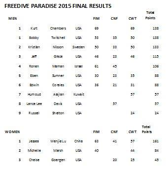 winners freedive paradise