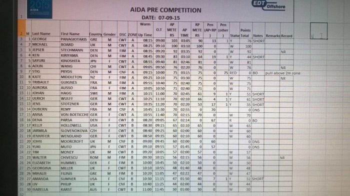 Pre-Competition Results From 7th September 2015