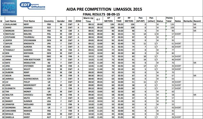 Pre-Competition Results From 8th September 2015