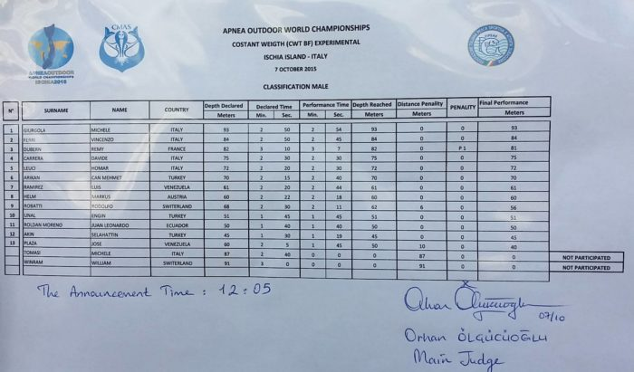 Mens Results - CMAS Outdoor Apnea WC 7th October