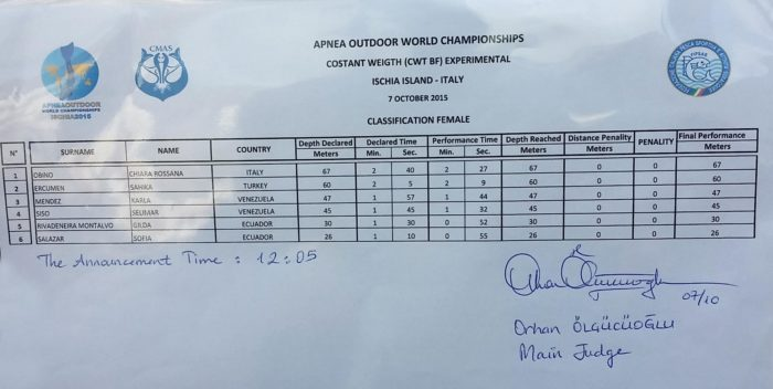 Womens Results - CMAS Outdoor Apnea WC 7th October