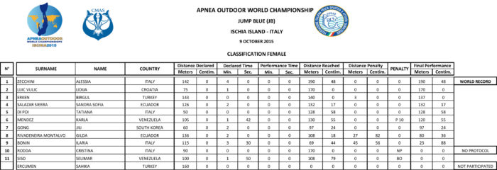 Womens Results - CMAS Outdoor Apnea WC 9th October