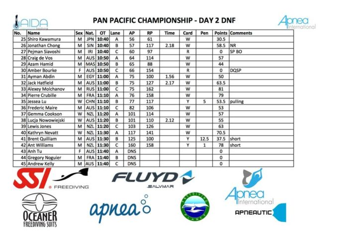 Pan-Pacific Championships - Day Two - DNF Results