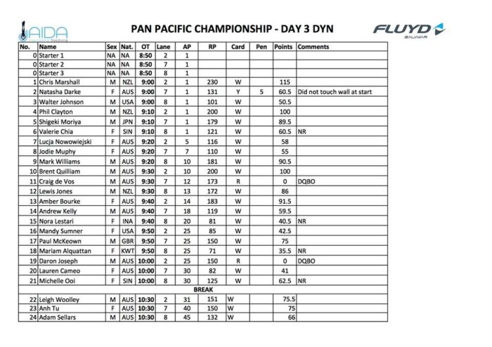 Pan-Pacific Championships - Day Three - DYN Results