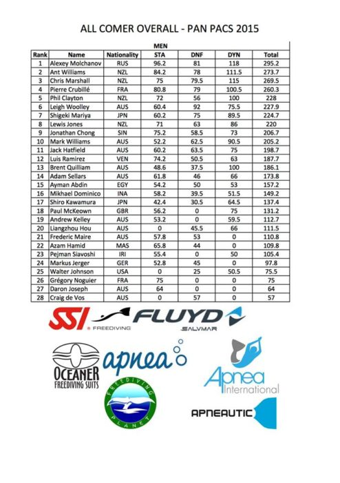 Pan-Pacific Championships - Final Results