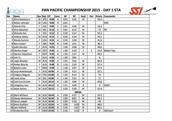 Pan-Pacific Championships - Day One - STA Results
