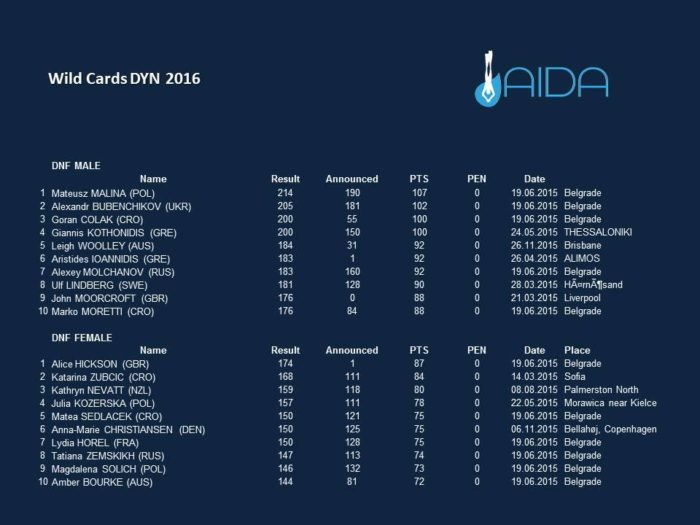 AIDA 2016 Wild Card Athletes - DNF