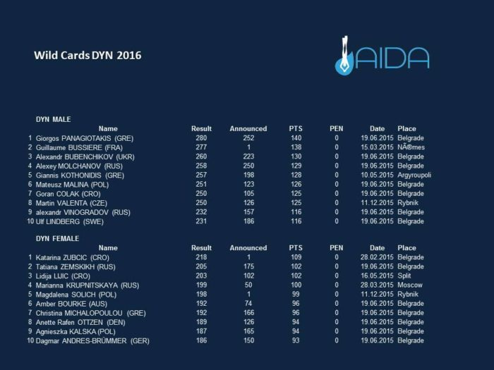 AIDA 2016 Wild Card Athletes - DYN