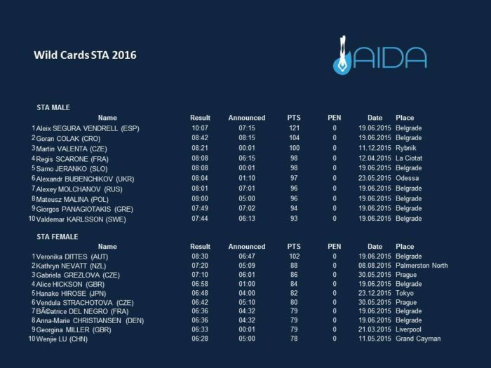 AIDA 2016 Wild Card Athletes - STA