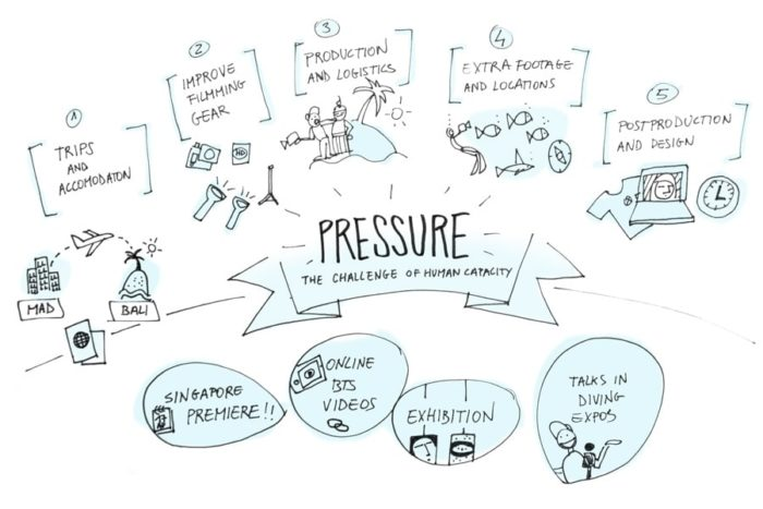 Phases of production for Pressure