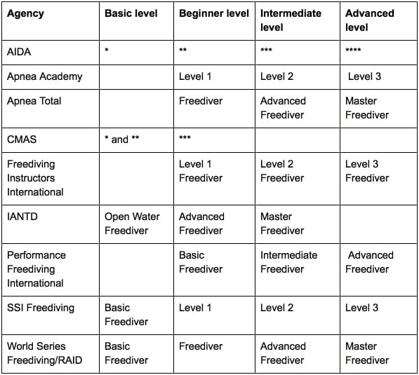 Freediving Course Provider Equivalency Table