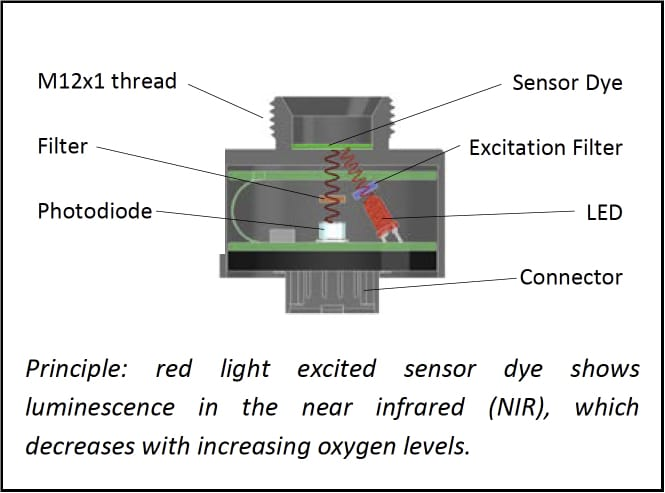 Principle: red light excited sensor dye shows luminescence in the near infrared (NIR), which decreases with increasing oxygen levels.