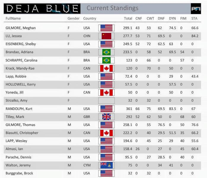 Deja Blue 7 - Athlete Standings after Day 5