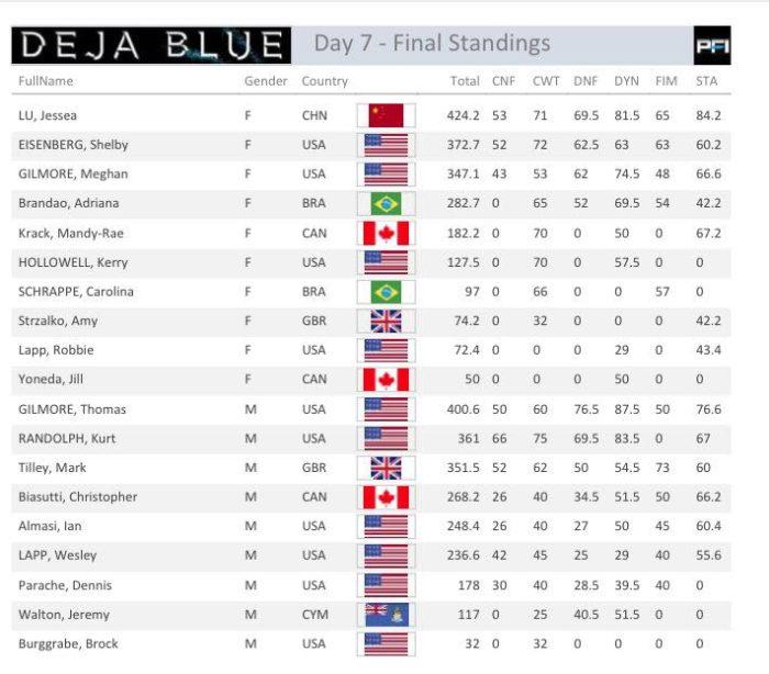 Deja Blue 7 Final Standings