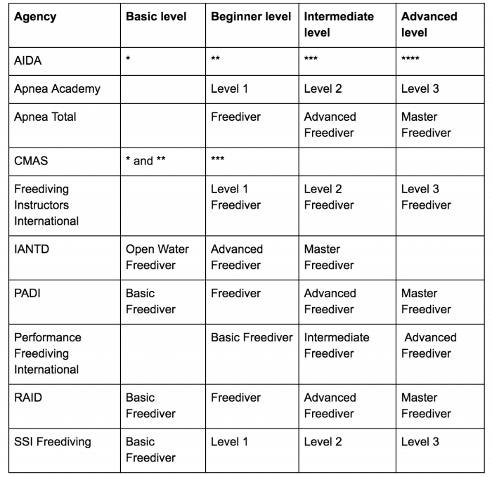 Freediving Course Equivalency Table
