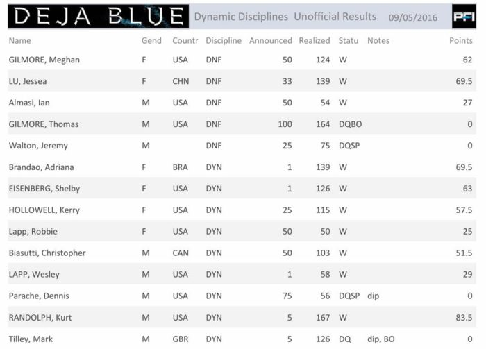 Deja Blue 7 Day 1 Results
