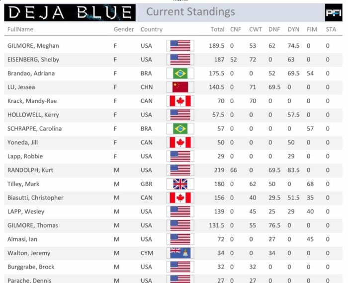 Deja Blue 007 standings day 2