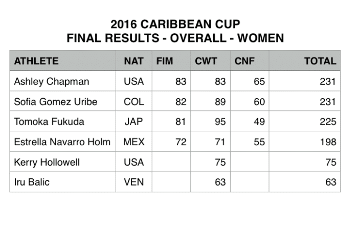 Caribbean Cup 2016 - Final Results - Overall Women