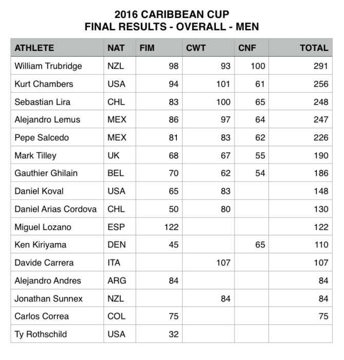Caribbean Cup 2016 - Final Results - Overall Men