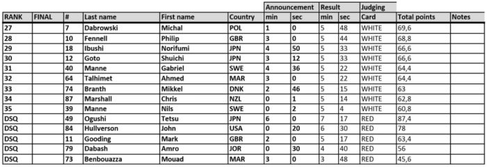 AIDA 2016 Pool World Championships - Static Qualifiers Results