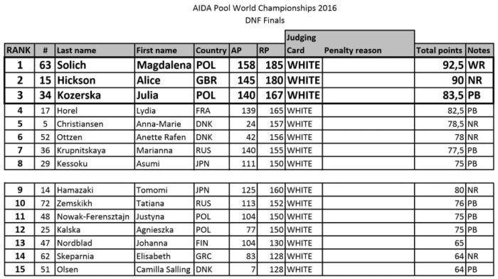 AIDA 2016 Freediving World Pool Championships – Dynamic No-Fins (DNF) Apnea Final Results