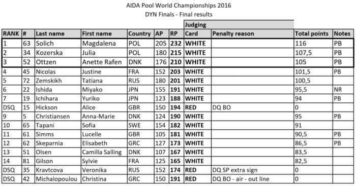 AIDA 2016 Freediving World Pool Championships – Dynamic (DYN) Apnea Final Results