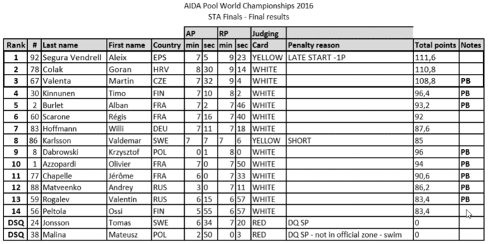 AIDA 2016 Freediving World Pool Championships – Static (STA) Apnea Final Results