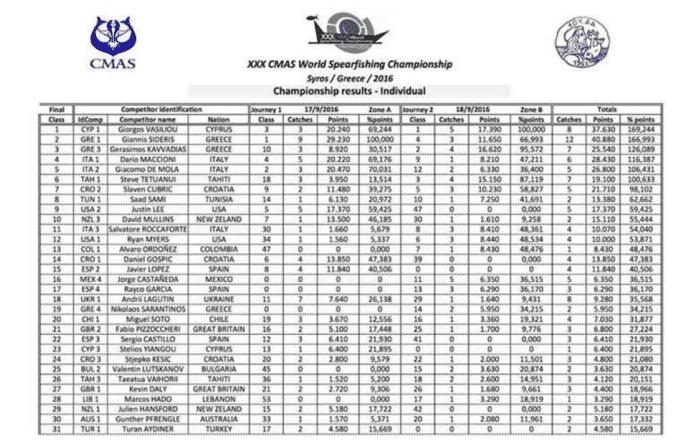 CMAS World Spearfishing Championship individual results, part 1
