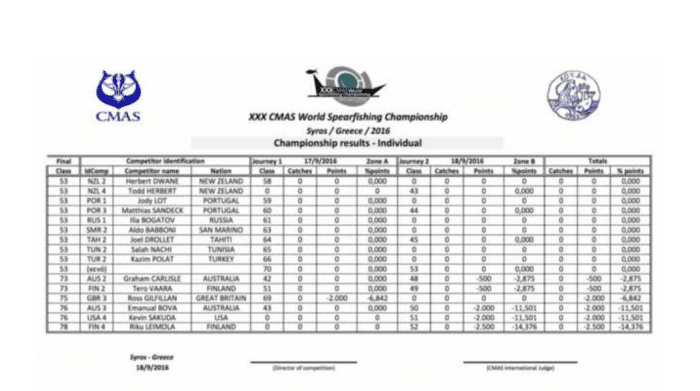 CMAS World Spearfishing Championship individual results, part 3