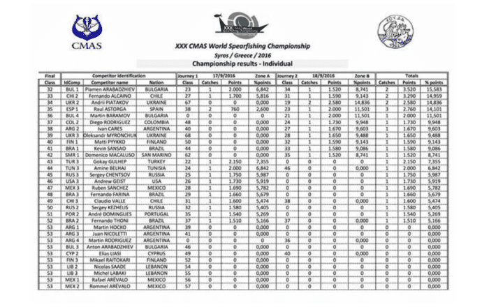 CMAS World Spearfishing Championship individual results, part 2