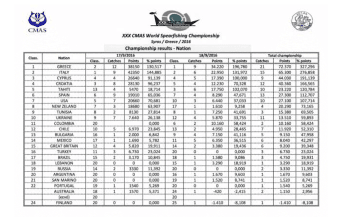 CMAS World Spearfishing Championship country results