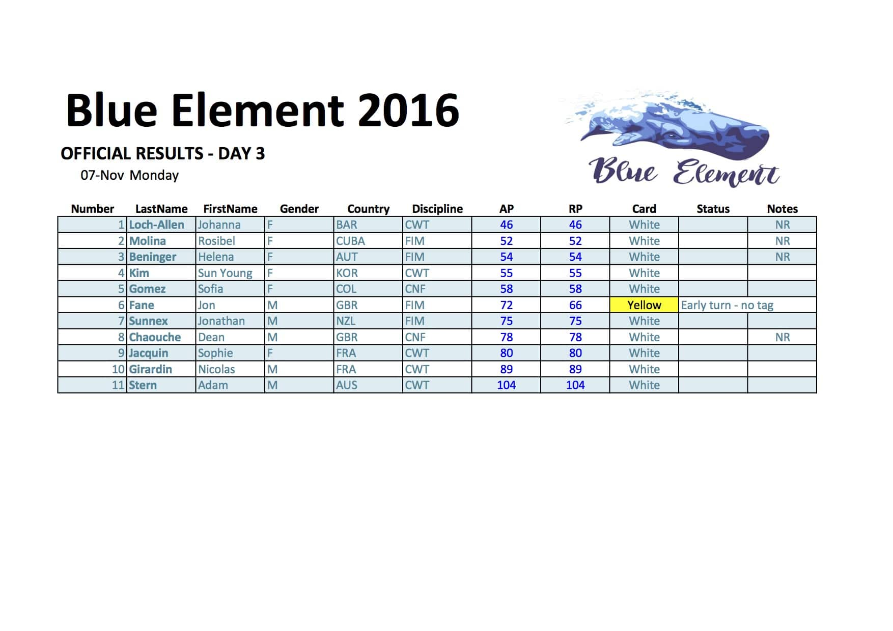blue-element-official-results-day-3