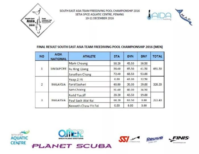 Results of the south east asia team freediving pool competition - Dive recorder results ...