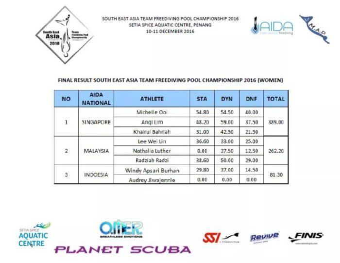 Final Results: Women