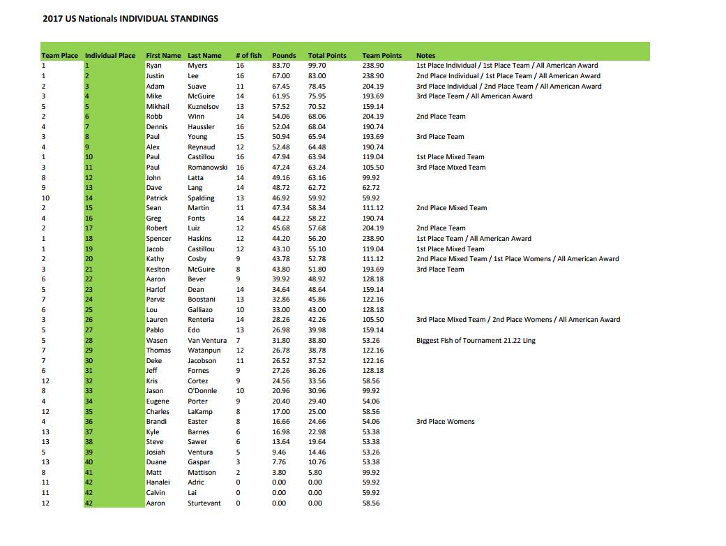 2017 USOA Individual Results