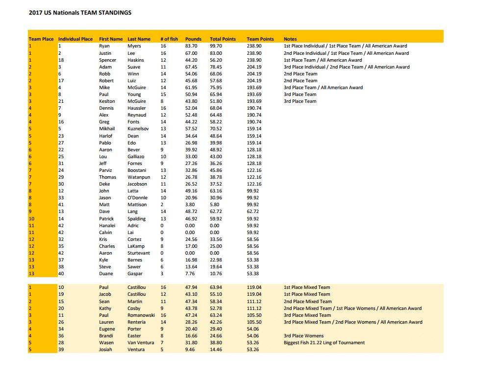 2017 USOA Team Results