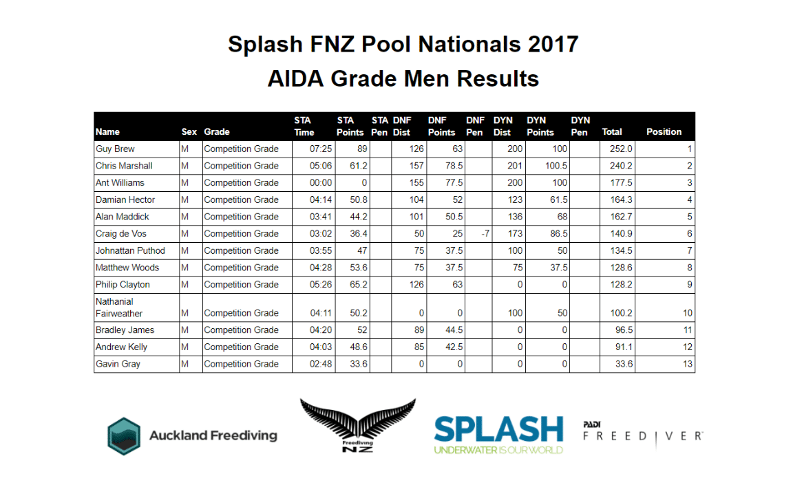 New Zealand Freediving Pool Nationals -- Men's Results